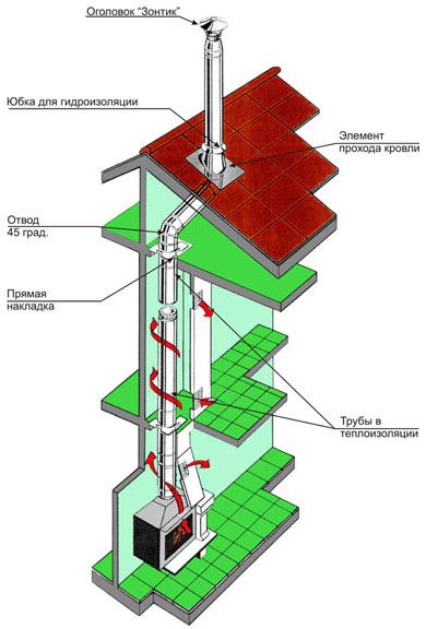 Устройство дымохода для камина. Общая схема.